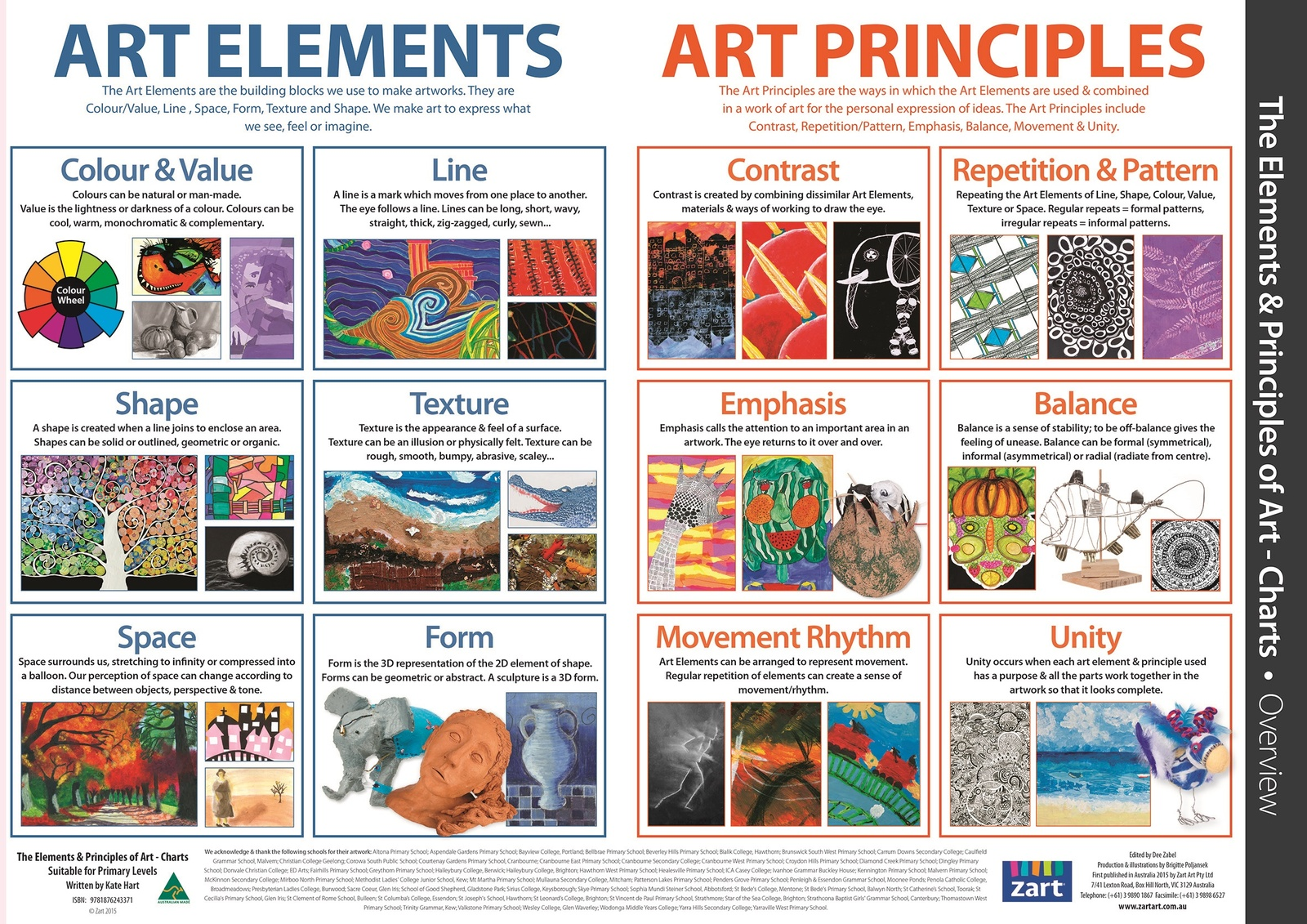 6 Principles Of Art : Elements and principles of art charts pack